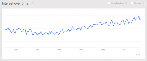 "This Google Trends chart shows increased popularity for the search term, ""self care"" since 2004."