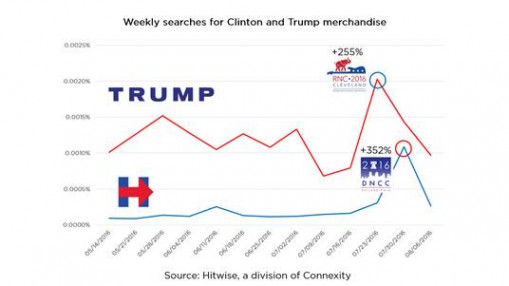 Hillary Clinton saw a bigger bump in merchandise searches following the Democratic National Convention. (Image via Hitwise, a division of Connexity)