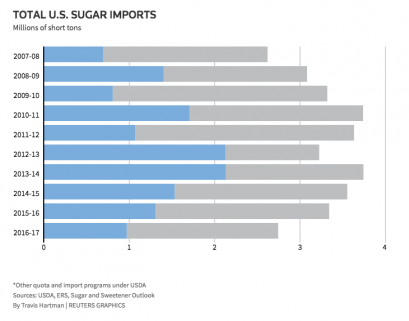 Mexico accounts for nearly a third of U.S. sugar imports. (Image via Reuters)