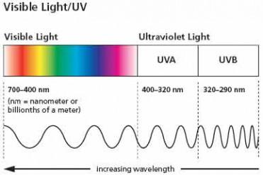thumbnail_visiblelightuvdiagram