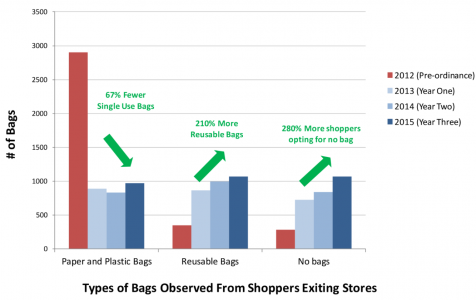 StopWaste constructed this chart to reflect the diminished reliance on single-use plastic bags. (Image via StopWaste.org)