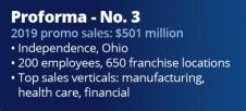 2020 top distributors proforma