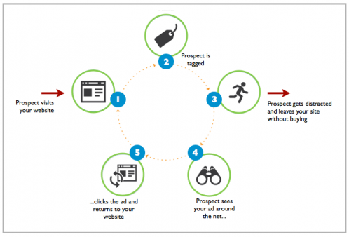 what is retargeting how it works