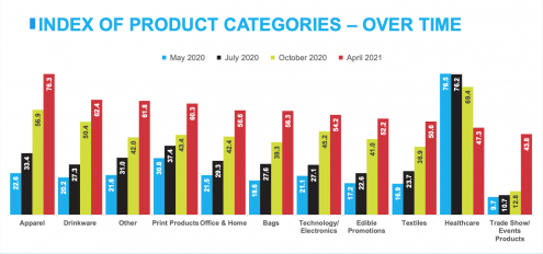 promotional products trends